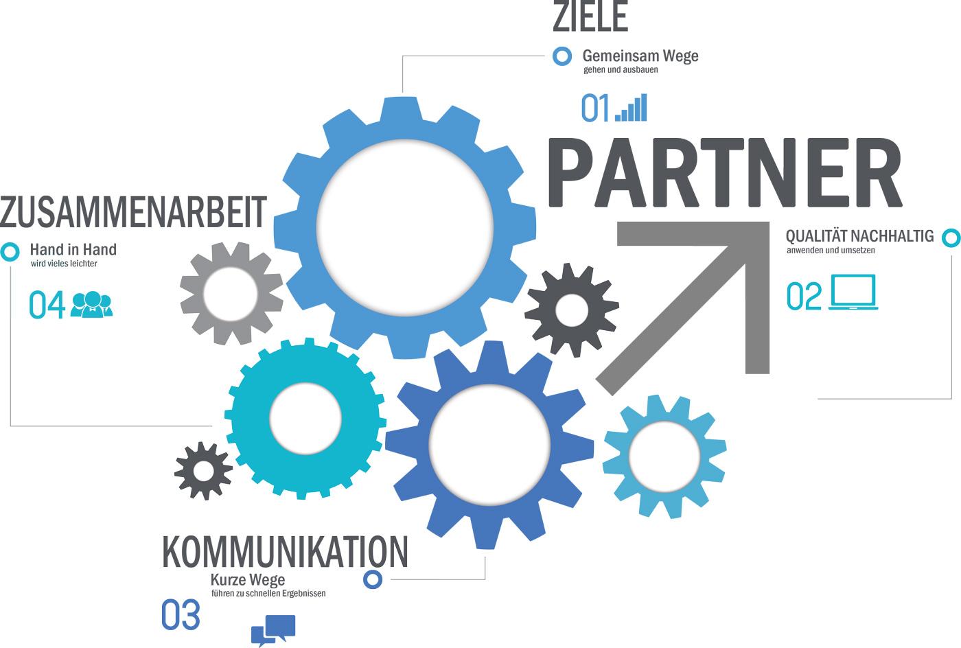 MW-ITD GmbH - It Service, IT Projekte, IT Rollout, IT-Partnerschaft