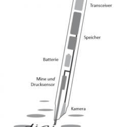 mde-geräte digipen technik digitalpapier digiform digisign